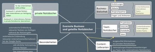 evernote-business-struktur